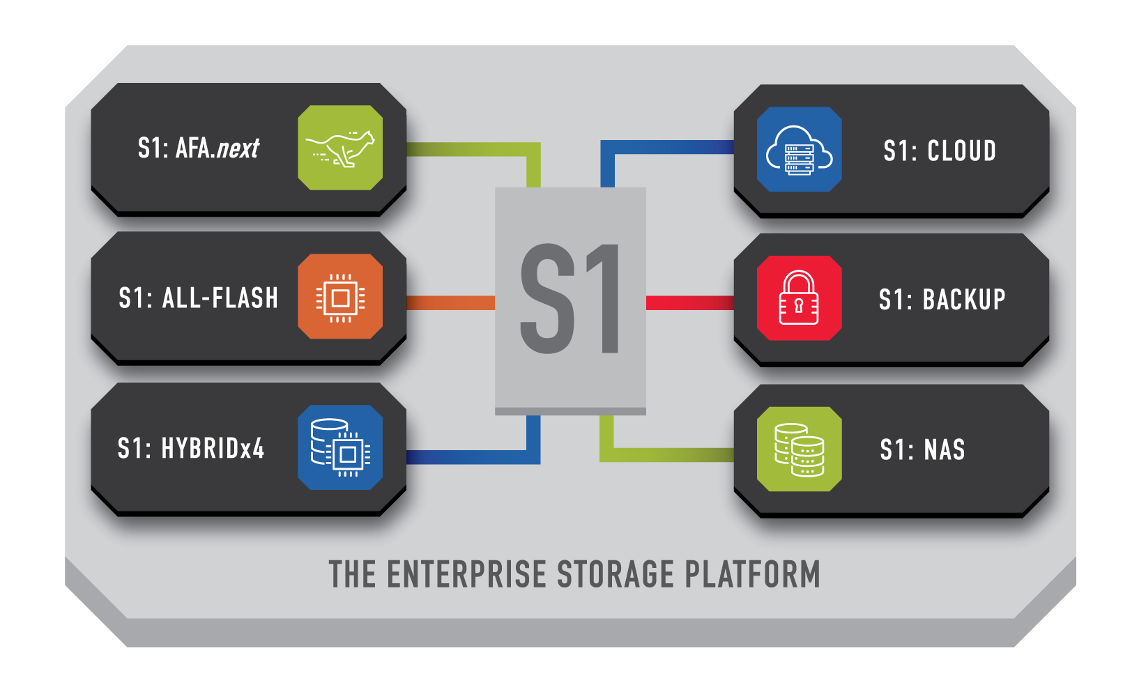 enterprise storage platform